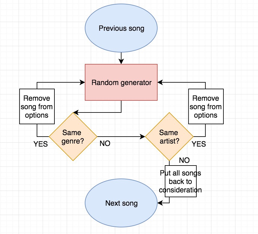 The (Computer) Science Behind Your Music App's Shuffle